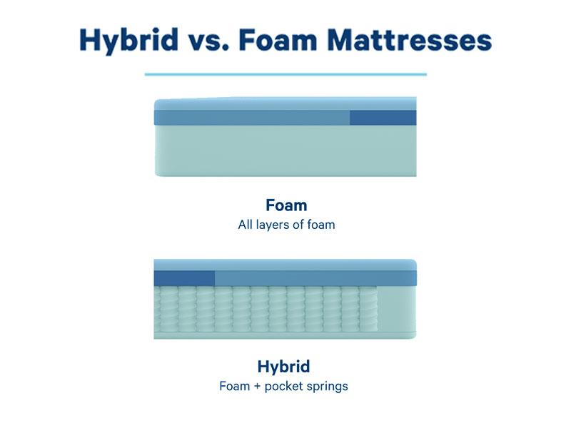 Hybrid vs foam